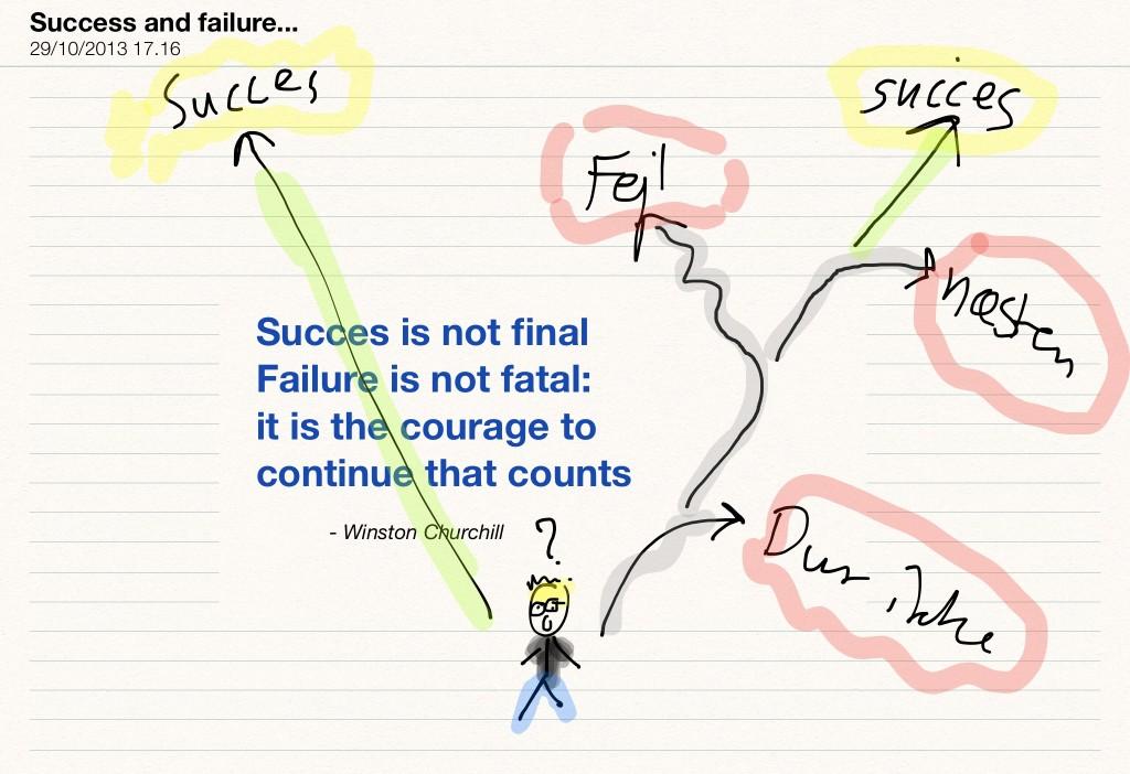 Vejen til du når dit mål er ikke en lige vej - du vil helt sikkert lave fejl. Men sker der noget ved det?